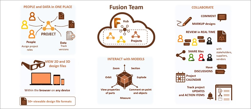 Descubra mais sobre o Fusion 360 Team - Fusion 360 Team